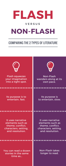 Flash Fiction vs Non-Flash Fiction
